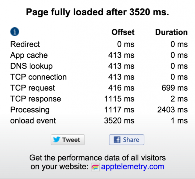 Google Chrome Extension: Page Speed Monitor