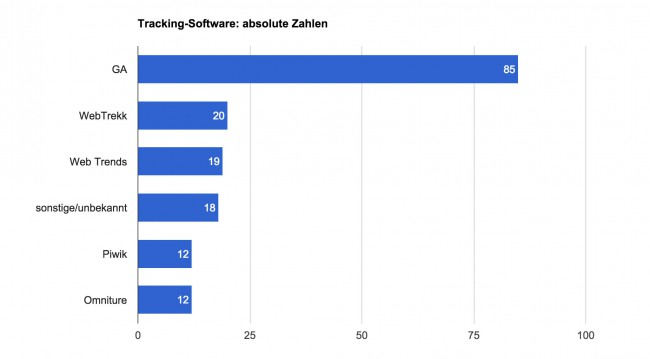 Tracking-Software im eCommerce: absolute Zahlen